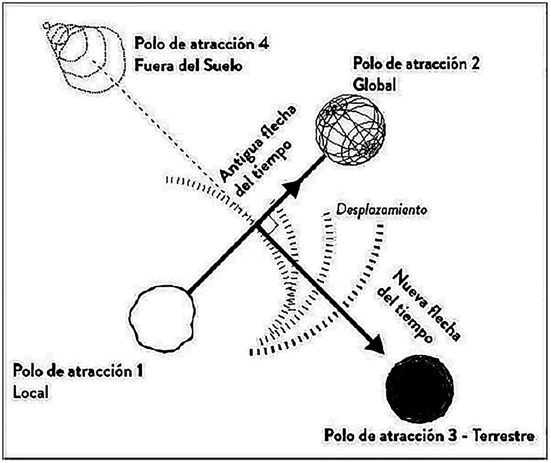 Latour-diagrama
